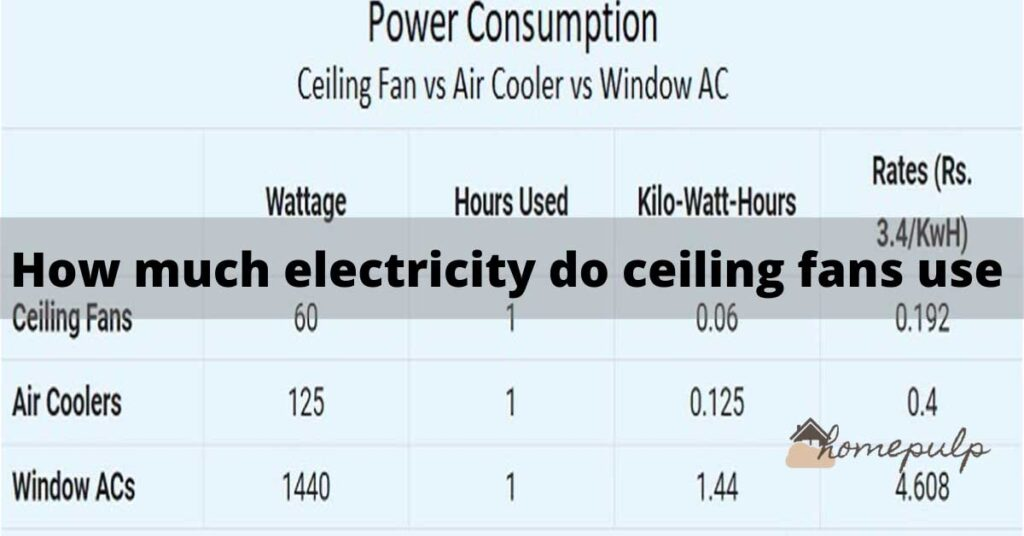 how much electricity do ceiling fans use